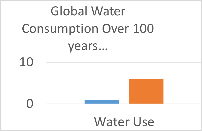 Chart showing global water consumption over 10 years